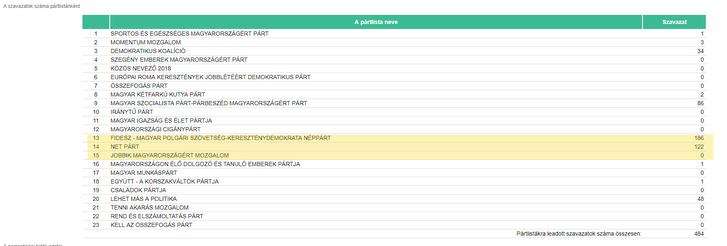 Szavazóköri eredmények / Sárospatak 007.számú szavazókör / BORSOD–ABAÚJ–ZEMPLÉN 05.számú egyéni választókerületi szavazás