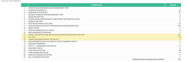 Szavazóköri eredmények / Budapest II. kerület 004.számú szavazókör / BUDAPEST 04.számú egyéni választókerületi szavazás