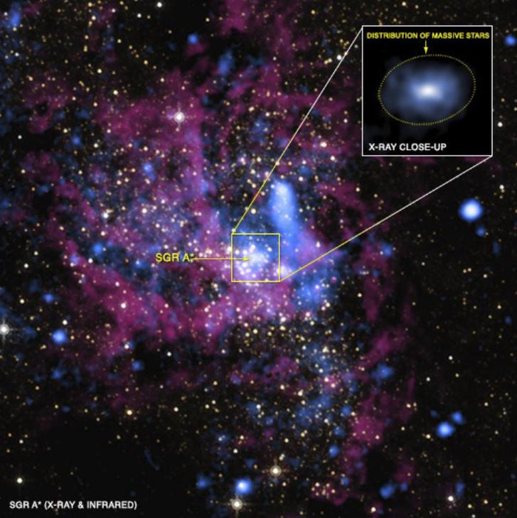 A Saggitarius-A* egy hamis színes kompozit felvételen, melynek infravörös összetevője (pirosas színnel) a Hubble, röntgenösszetevője (kékes színnel) pedig a Chandra űrtávcső felvételeiből származik. A kis keretben a Saggitarius-A* röntgenfelvételének kinagyított képe látható.