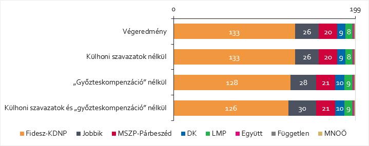 """A külhoni és a """"győzteskompenzációs"""" töredékszavazatok hatása a mandátumokra"""