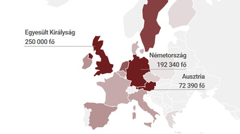 Hány magyar dolgozik külföldön és hol?