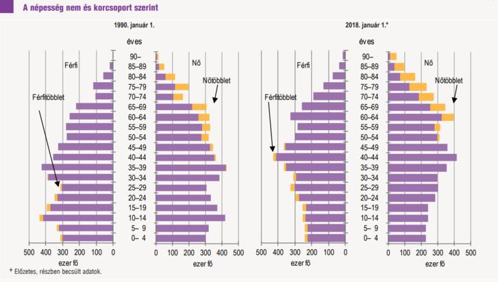 Öregedő népesség a korfán. Forrás: KSH
