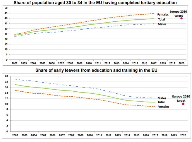 Különbségek a felsőfokú végzettség (fent) és az oktatás korai elhagyása (lent) terén férfiak és nők közt. Piros: nők. Zöld: férfiak. Forrás: Eurostat