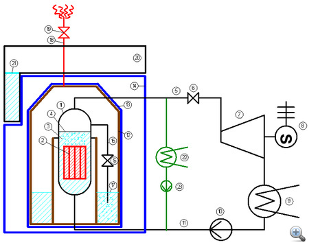 (1) reaktortartály; (2) üzemanyag-kazetták; (3) reaktor hűtővíz; (4) vízszint a reaktorban; (5) frissgőzvezeték; (6) főgőzszelep; (7) turbina; (8) generátor; (9) kondenzátor; (10) tápszivattyú; (11) tápvízvezeték; (12) hermetikus védőépület acél fala; (13) hermetikus védőépület első beton fala; (14) hermetikus védőépület külső beton fala; (15) reaktortartály üzemzavari lefúvató vezeték; (16) reaktortartály üzemzavari lefúvató szelep; (17) vizes akna; (18) konténment lefúvató vezeték; (19) konténment lefúvató szelep; (20) reaktorcsarnok; (21) pihentető medence