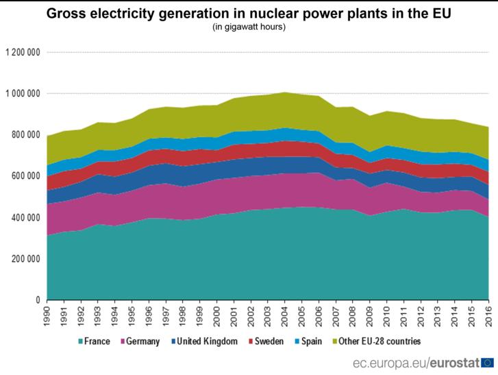 Az EU atomerőműveiben termelt áram mennyisége: