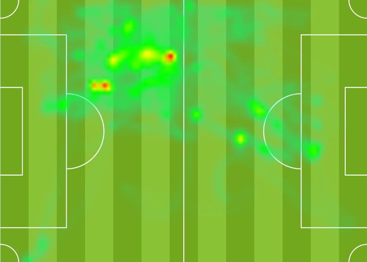 A hőtérkép azt ábrázolja, hogy a játékos a pálya egyes területein milyen gyakorisággal fordult meg. Minél inkább pirosba hajlik a szín a zöld alapon, annál gyakrabban járt az adott területen a játékos. A hőtérkép teljes mérkőzésre, egy-egy félidőre is készíthető, így jól vizualizálható például, hogy a játékos a taktikai feladataiból következő területen mozgott-e döntően.