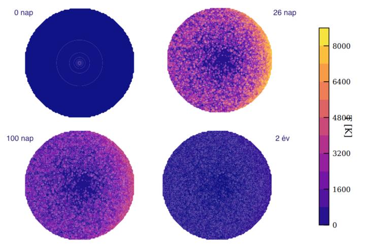 Egy 0,2 parszekre (kétharmad fényévre) felrobbanó szupernóva hatása a csillag körüli korongra, a robbanástól számított különböző időpontokban. A 26. napon válik a legfényesebbé.