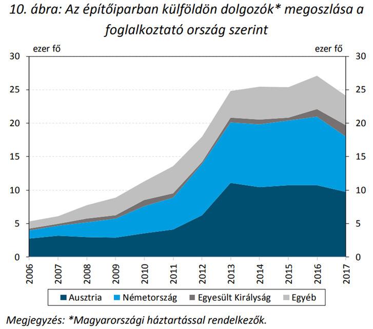forrás: Lakáspiaci jelentés (MNB)