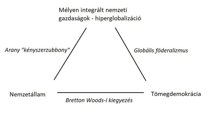 Forrás: Rodrik (2000)