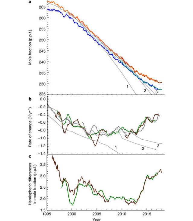 A grafikonokból jól látszik a megforduló trend