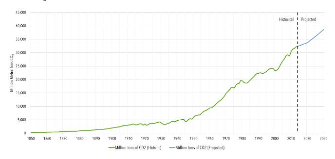 Globális ÜHG-kibocsátás, 1850-2030