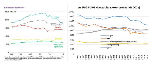 Az Egyesült Államok és az Európai Unió szektoronkénti ÜHG kibocsátása, Forrás: Bloomberg, Eurostat