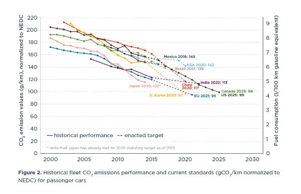 Új személyautók átlagos szén-dioxid-kibocsátása világszerte, Forrás: ICCT 2017