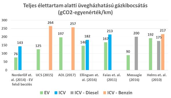 Akkumulátoros és belső égésű autók ÜHG-hatása