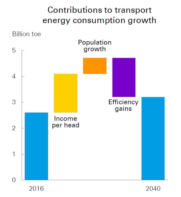 A közlekedési szektor várható energiaigénye, Forrás: BP Energy Outlook 2018