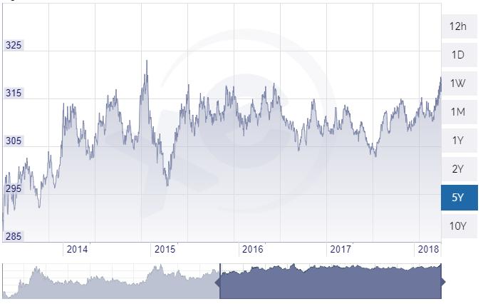 Az euró-forint árfolyam alakulása