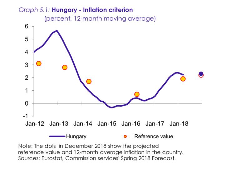 A magyarországi infláció ingadozása az elmúlt években. 2014-től 2016-ig a referenciaérték alatt alakult az infláció, utána valamivel fölötte.