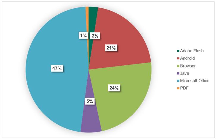 A támadásokban használt támadások eloszlása a célalkalmazások típusai szerint idén az első negyedévben