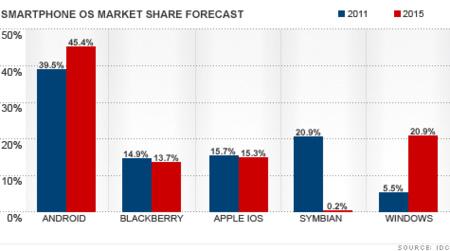 chart smartphone market.top.gif