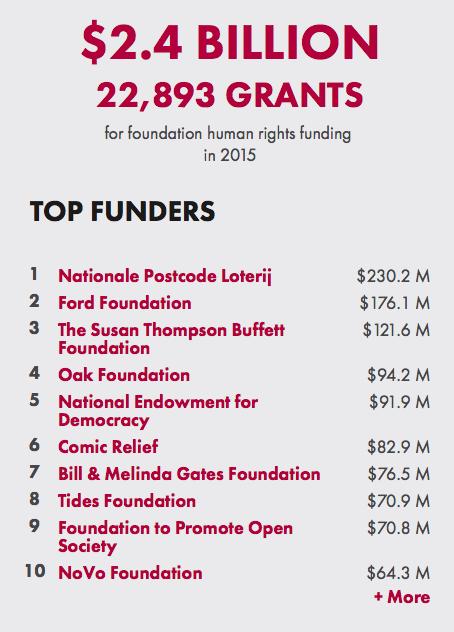 2015-ben 2,4 milliárd dollárt adományoztak magán- és közalapítványok az emberi jogok védelmére a világon. A tíz legnagyobb donor listája.