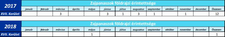 HungaroControl Zrt. által vezetett zajpanasz összesítő táblázat