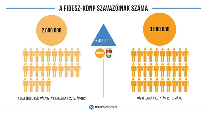 np fidesz tamogatottsaga 20180601