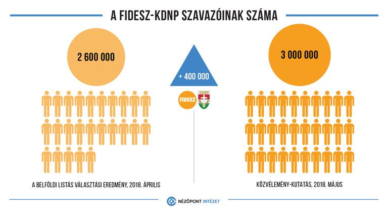 Plusz 400 ezer szavazót mért a Fidesznek a Nézőpont