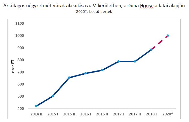 Forrás: Duna House