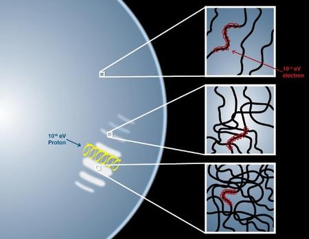 A sávok létrejöttének magyarázata. A köralakú kék terület a robbanás lökéshulláma által létrehozott legkülső burkot jelöli, benne a sávokkal. A felső inzert egy sávhoz közeli terület kinagyítása, melyben a sötét vonalak jelzik a mágneses erővonalakat, a piros spirálok pedig a körülöttük mozgó elektronok pályáit. A Chandra által mért röntgensugárzásért ezek a TeV energiájú elektronok felelősek. A középső és alsó panel egy halványabb és egy erősebb sáv egy részének kinagyítása. Itt a mágneses erővonalak kuszábbak, az anyag turbulensebb. A sávok közötti távolság az LHC-ben elérhető energiát százszorosan meghaladó energiájú protonok spirális pályáinak átmérőjével egyezik meg. A nagyon nagy energiájú részecskék sugárzása már kevésbé effektív, így a Chandra méréseiben nem látszik. Ezeket a részecskéket gondolják a kozmikus sugárzás fő összetevőinek. [NASA/CXC/M. Weiss]