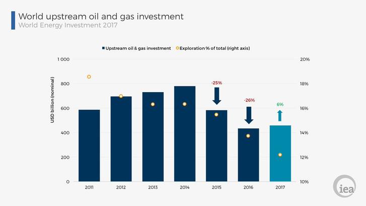 A globális olaj- és gáztermelésbe és kutatásba eszközölt beruházások (milliárd USA dollár). Forrás: Nemzetközi Energiaügynökség.