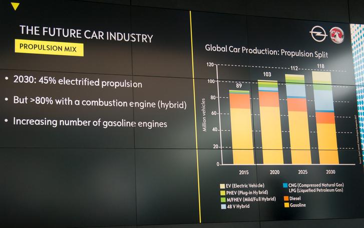 Valójában több motor fog készülni, a hibridek miatt több benzinesre lesz szükség