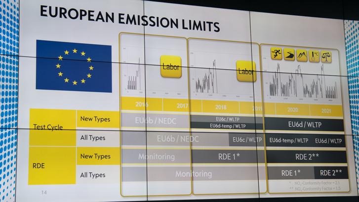 Az új emissziós szabályok bevezetési üteme