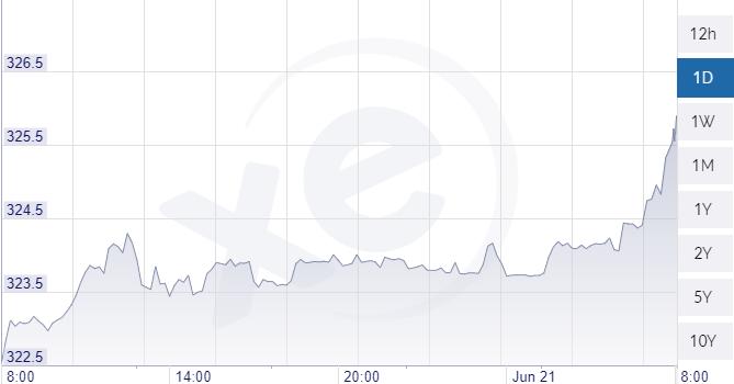 Az euró-forint árfolyam alakulása. Forrás: Xe.com.