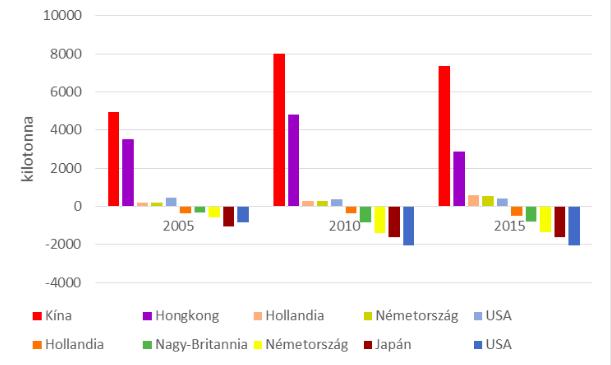 A legnagyobb műanyaghulladék-importőrök (+) és exportőrök (-), Forrás: ISRI (Institute of Scrap Recycling Industries) alapján ICIS