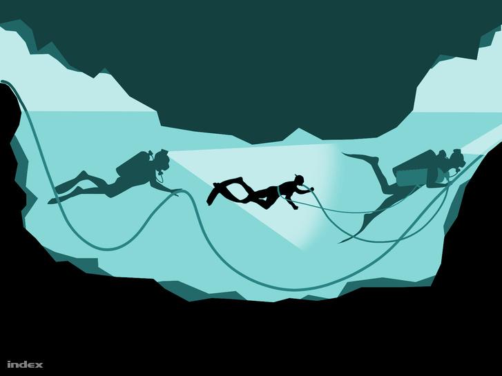 Két búvár fog közre egy gyereket, aki az elől haladó búvárnál lévő palackból kapja a levegőt. A gyerek kötéllel van rögzítve az első búvárhoz, a két búvár a barlangban végigvezetett kötélbe kapaszkodva halad, a hátsó búvár fejlámpájával világítja meg a gyereket körülvevő vizet (a BBC grafikája alapján)