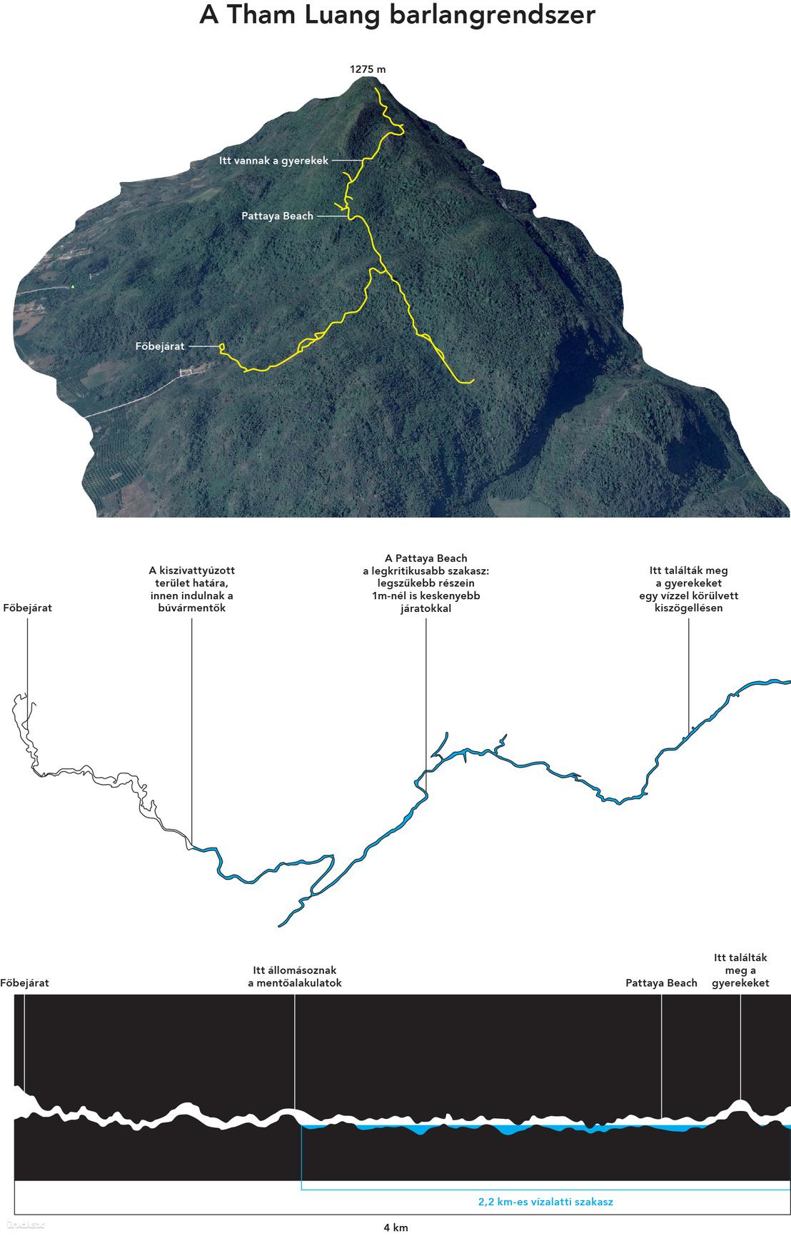 A barlangrendszer sematikus ábráihoz a BBC és a Guardian adatait vettük alapul.