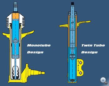 Balra a fejre állított egycsöves metszete, jobbra a hagyományos kétcsövesé. Kék az olaj, narancs a gáz