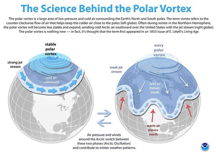 A stabil és az instabil sarki örvény hatása a hideg levegő mozgására