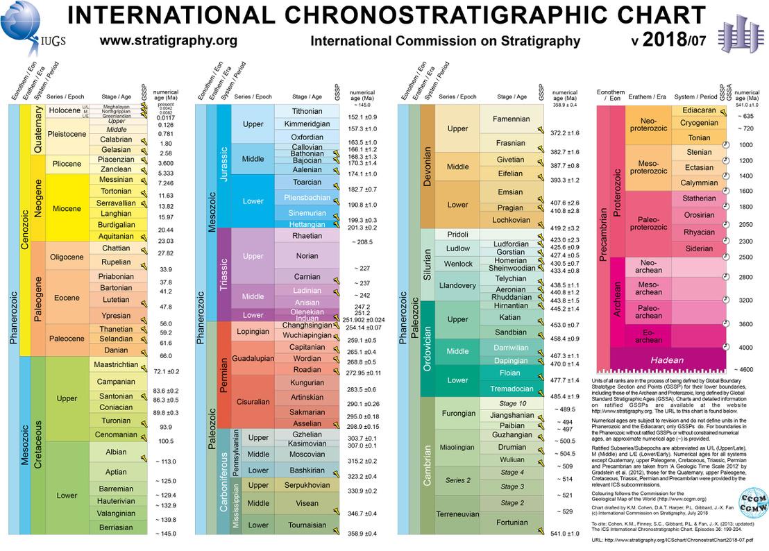 A Meghálaja-kor (bal fölső rubrika) a frissített földtörténeti táblázatban