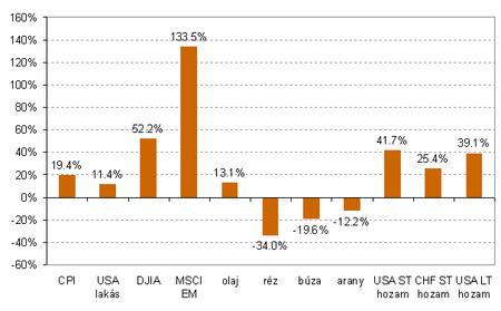 Egyes befektetési eszközök hozama, USD-ben , 1989-1992(Forrás: Bloomberg, thechartstore.com, FED, SNB, Rpbert Shiller)