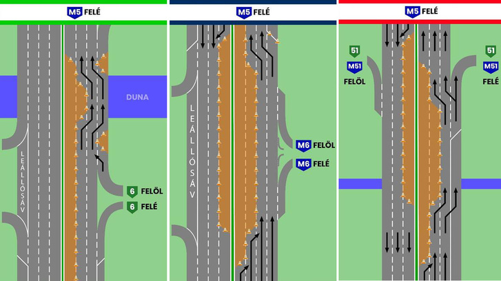 A 7-es főút (kék színnel) és a halásztelki csomópont (zöld színnel) között a külső és az úgynevezett gyűjtő-elosztó sávon, illetve egy szakaszon a középső és külső sávon haladhat majd a forgalom. A Ráckevei Duna-híd térségében (piros színnel) a külső és leálló sávon haladhat majd a forgalom.