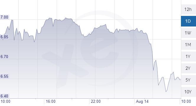 Bezuhant a líra a dollárral szemben Erdogan beszéde után.
