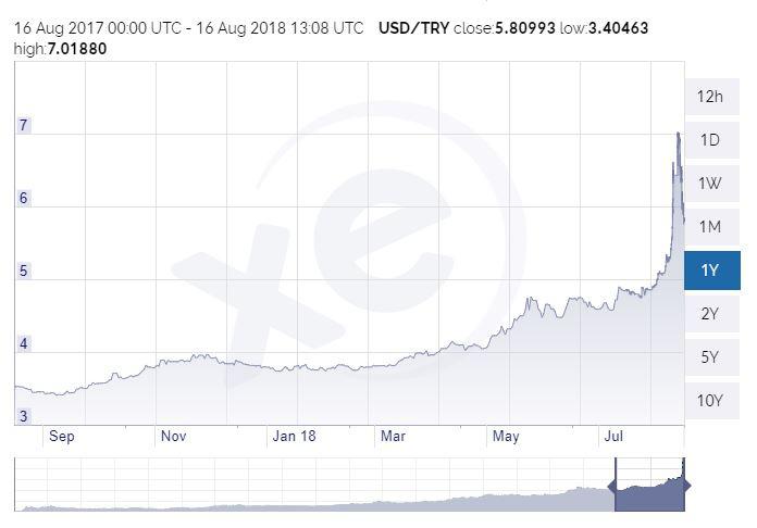 A dollár-török líra árfolyam alakulása az elmúlt egy évben
