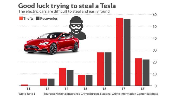 Pirossal a lopott autók száma az adott évben, feketével a megkerültek száma