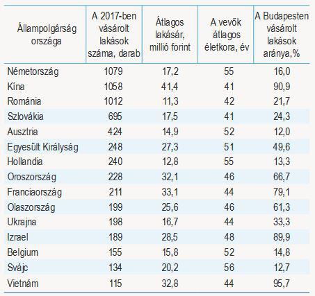 A külföldiek által 2017-ben megvásárolt lakások főbb jellemzői.