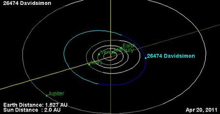 A (26474) Davidsimon pályája, valamint a bolygók és a kisbolygó helyzete 2011. április 20-án. (JPL)
