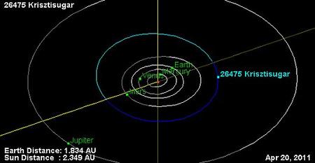 A (26475) Krisztisugar pályája, valamint a bolygók és a kisbolygó helyzete 2011. április 20-án. (JPL)