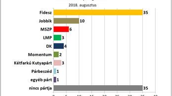 Javított a Fidesz, jön föl a Kutyapárt