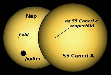 Összehasonlító fantáziarajz az 55 Cancri bolygójának, illetve a Földnek és a Jupiternek a fedéséről, ahogyan a Földről, illetve a Naprendszeren kívülről látszana. [Jason Rowe, NASA Ames and SETI Institute, Prof. Jaymie Matthews, UBC]