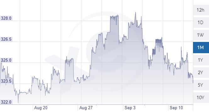 Forint-euró árfolyam. Forrás: Xe.com